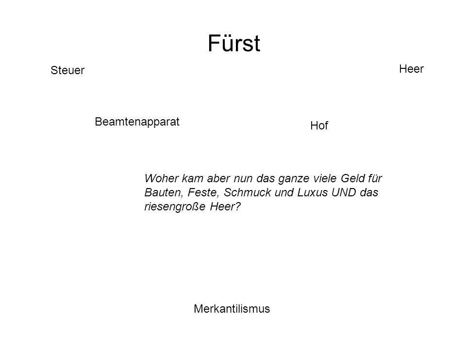 Fürst Heer Steuer Beamtenapparat Hof