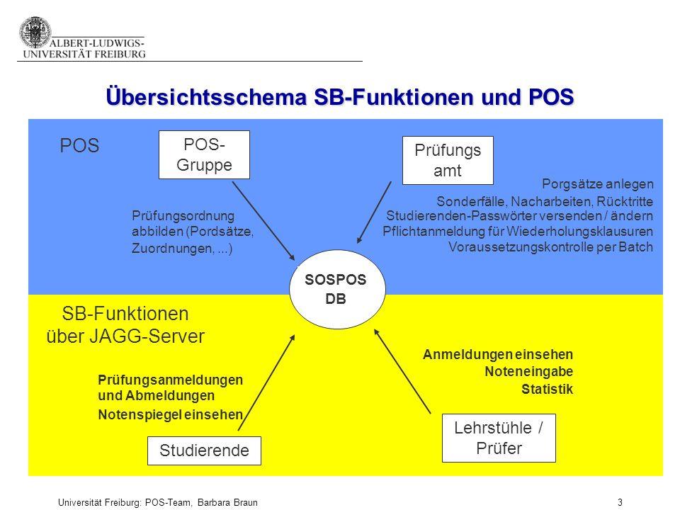 Übersichtsschema SB-Funktionen und POS