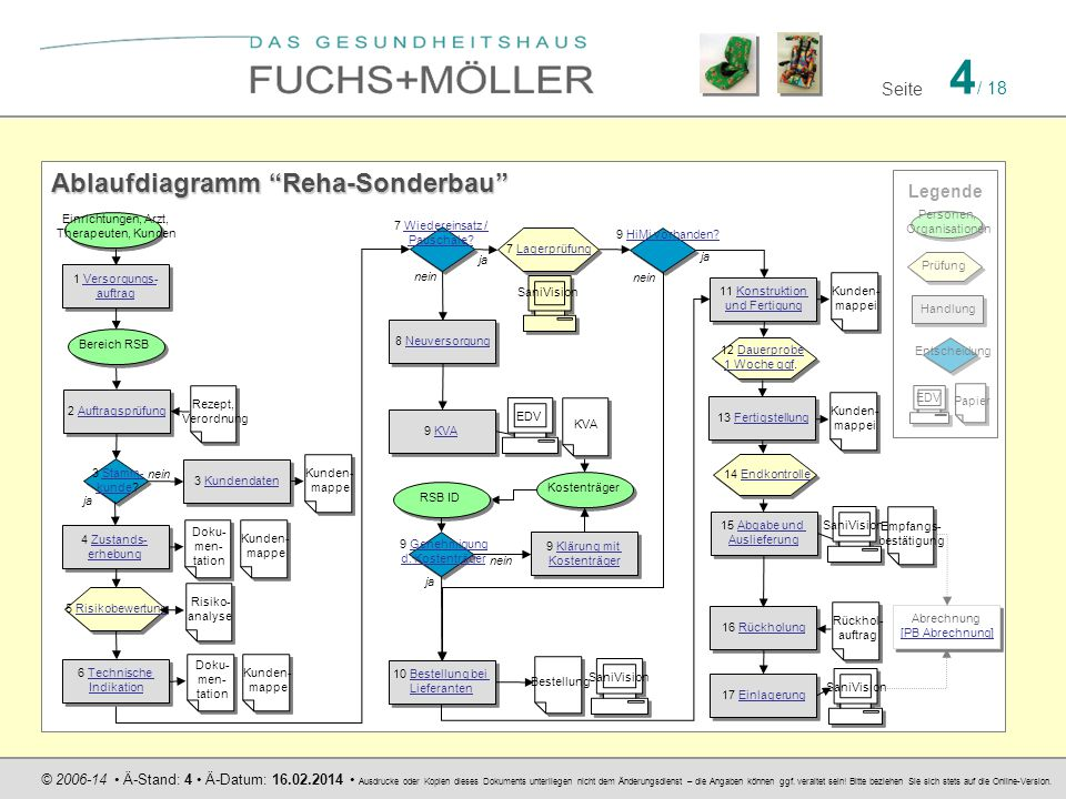 Ablaufdiagramm Reha-Sonderbau