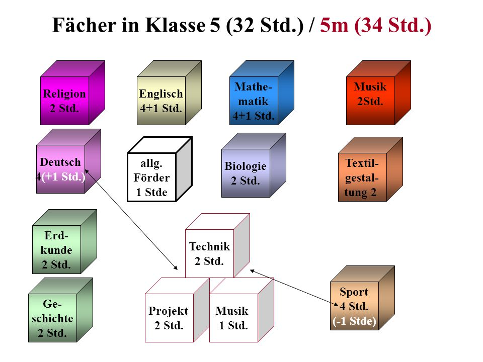 Fächer in Klasse 5 (32 Std.) / 5m (34 Std.)