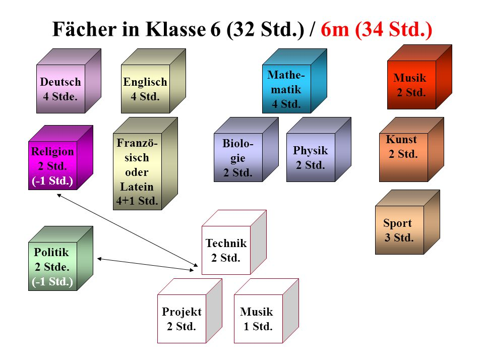 Fächer in Klasse 6 (32 Std.) / 6m (34 Std.)