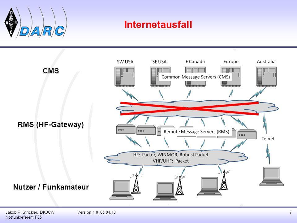 Internetausfall CMS RMS (HF-Gateway) Nutzer / Funkamateur