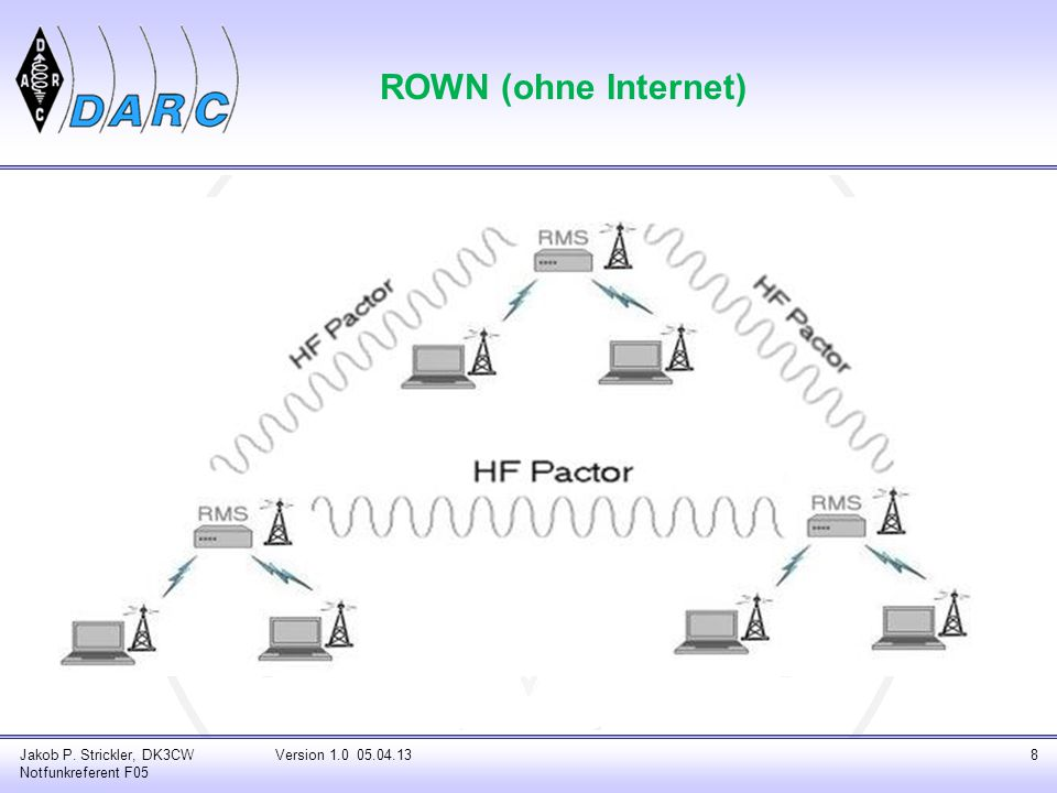 ROWN (ohne Internet) Jakob P. Strickler, DK3CW Notfunkreferent F05