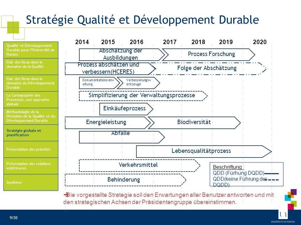 Prioritäten der Strategie für Qualität und dauerhafte Entwicklung
