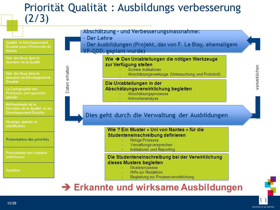 Prozess Ausbildungen : Beispielsindikatoren Für die Ausbildungsqualität (nicht vollständig) (3/3)