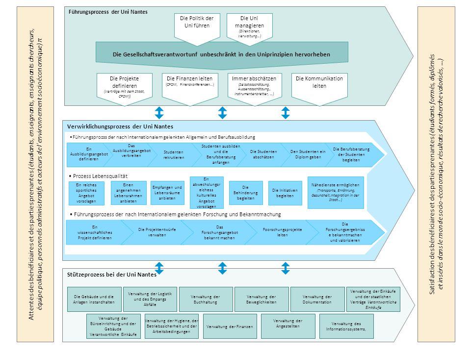 Welche Methodologie der DQDD, um die Strategie gut zu führen