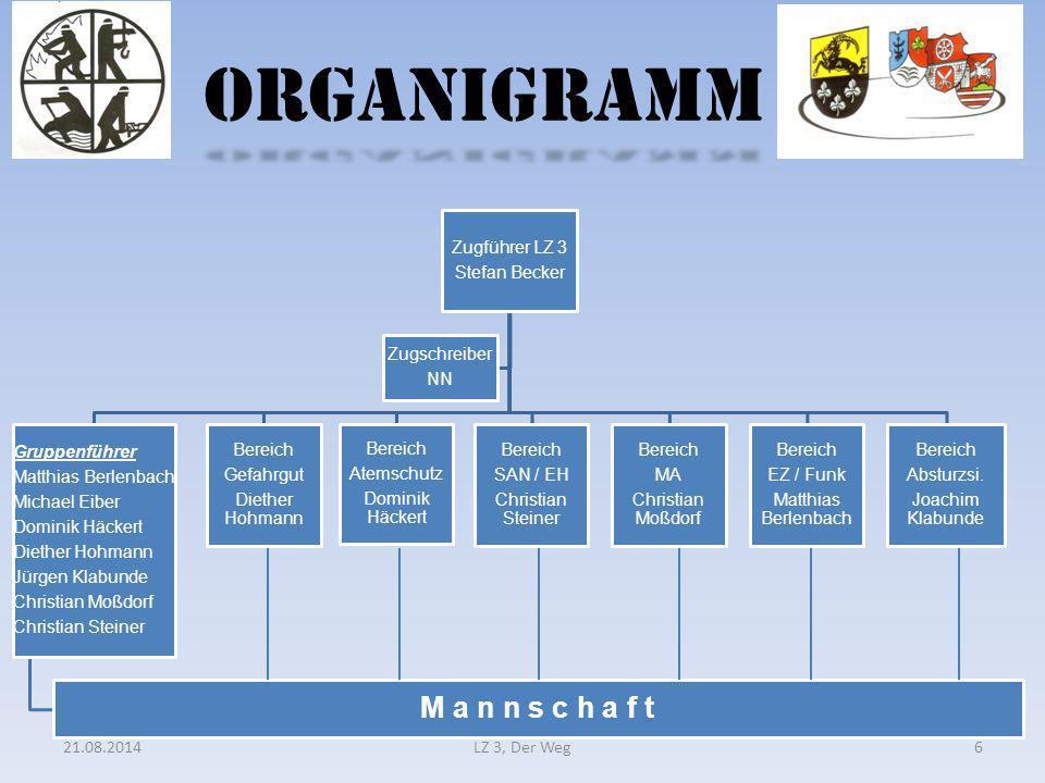 ORGANIGRAMM M a n n s c h a f t Zugführer LZ 3 Stefan Becker