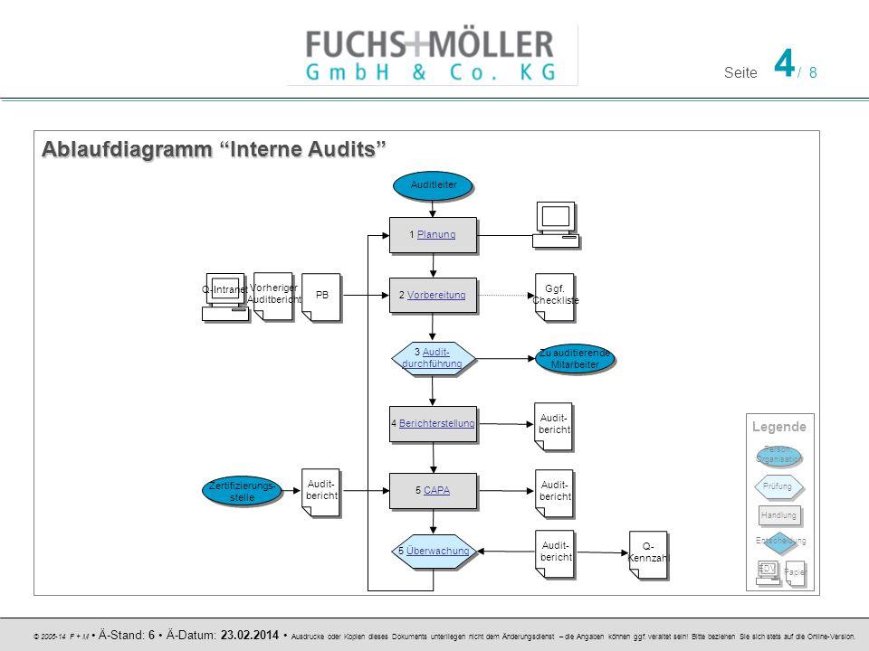 Ablaufdiagramm Interne Audits
