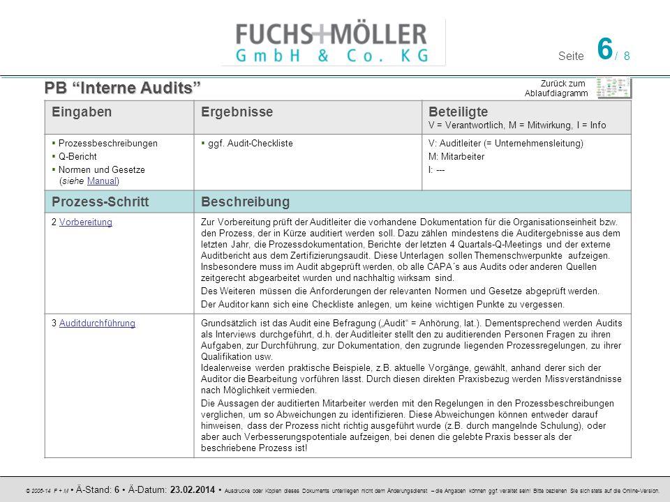 PB Interne Audits Eingaben Ergebnisse