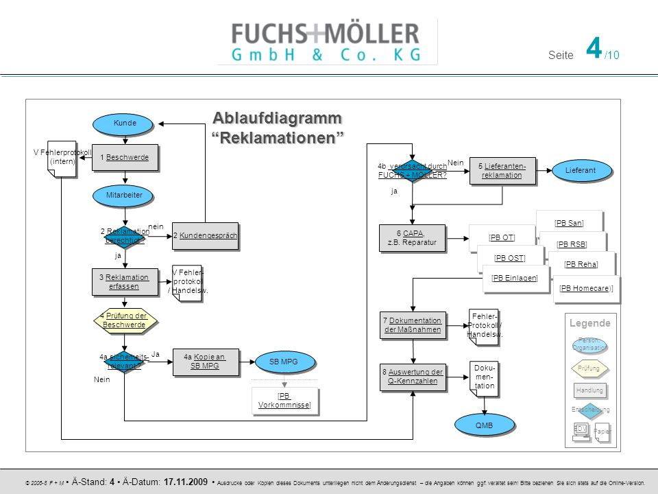 Ablaufdiagramm Reklamationen