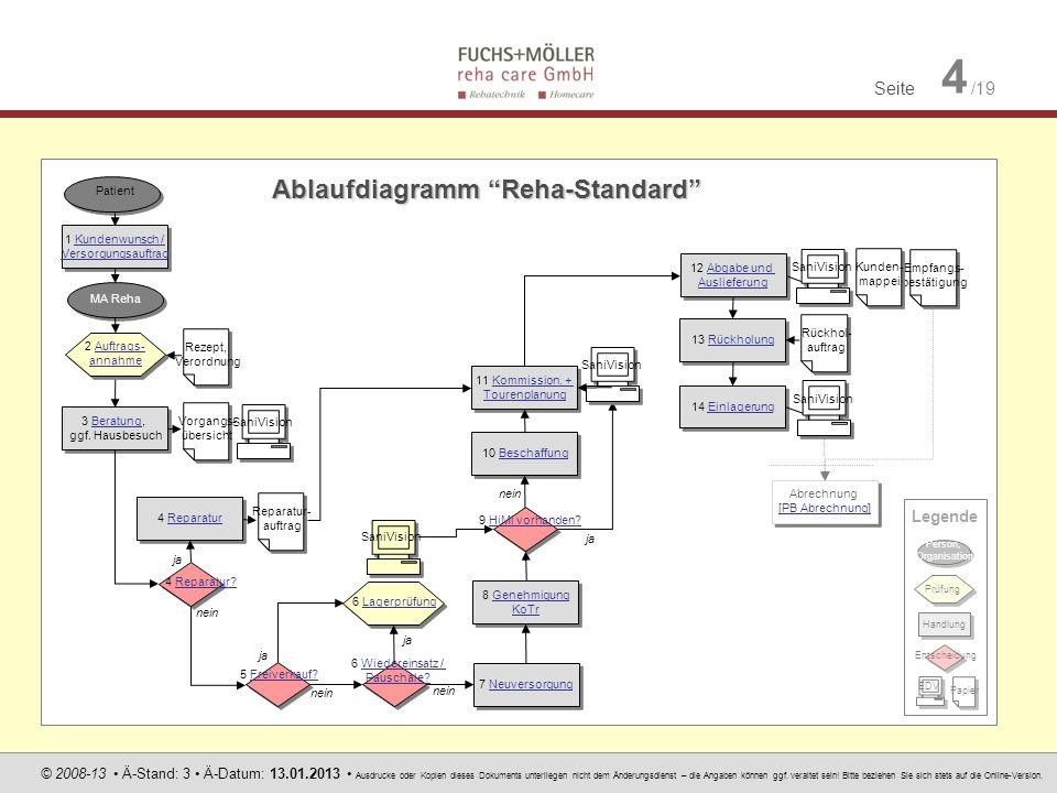 Ablaufdiagramm Reha-Standard