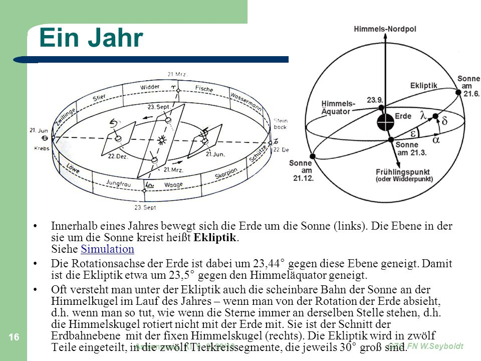 Ein Jahr Innerhalb eines Jahres bewegt sich die Erde um die Sonne (links). Die Ebene in der sie um die Sonne kreist heißt Ekliptik. Siehe Simulation.