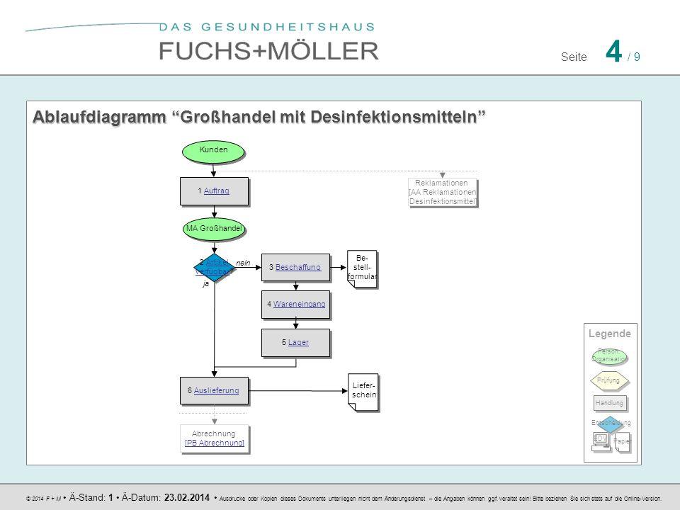 Ablaufdiagramm Großhandel mit Desinfektionsmitteln Ablaufdiagramm