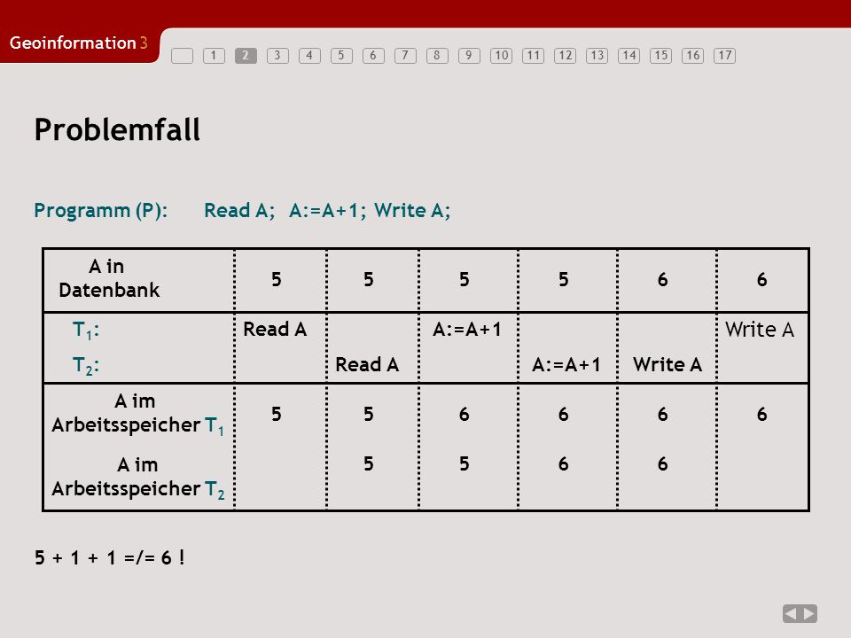 Problemfall Write A Programm (P): Read A; A:=A+1; Write A;