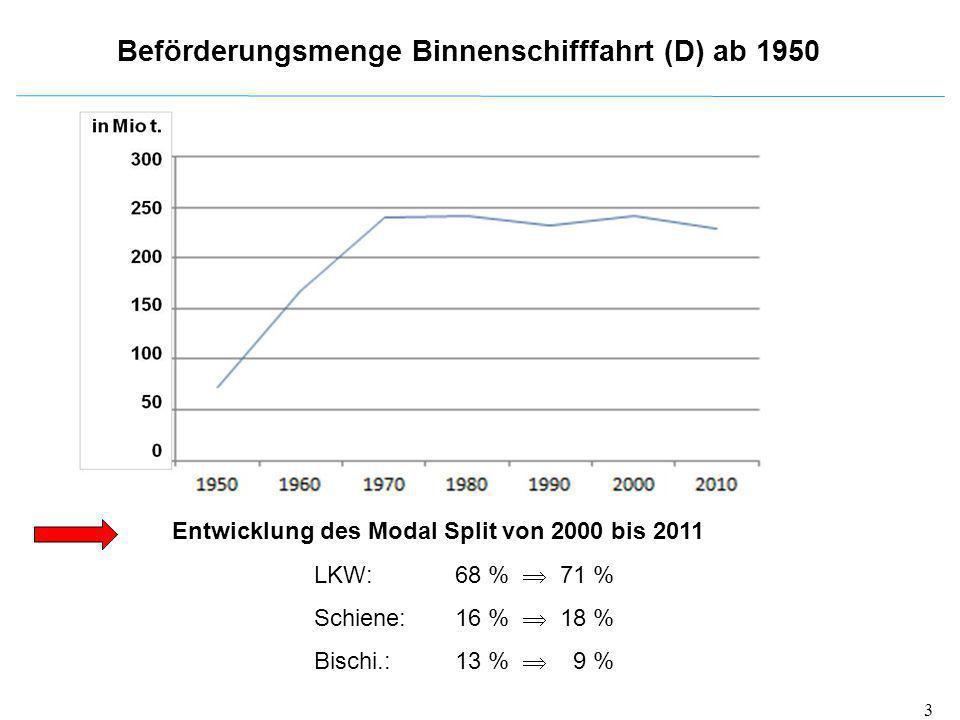 Beförderungsmenge Binnenschifffahrt (D) ab 1950