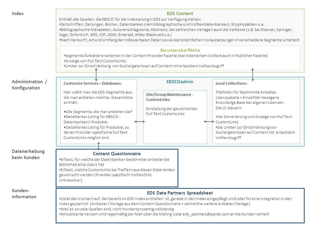 Content Questionnaire EDS Data Partners Spreadsheet