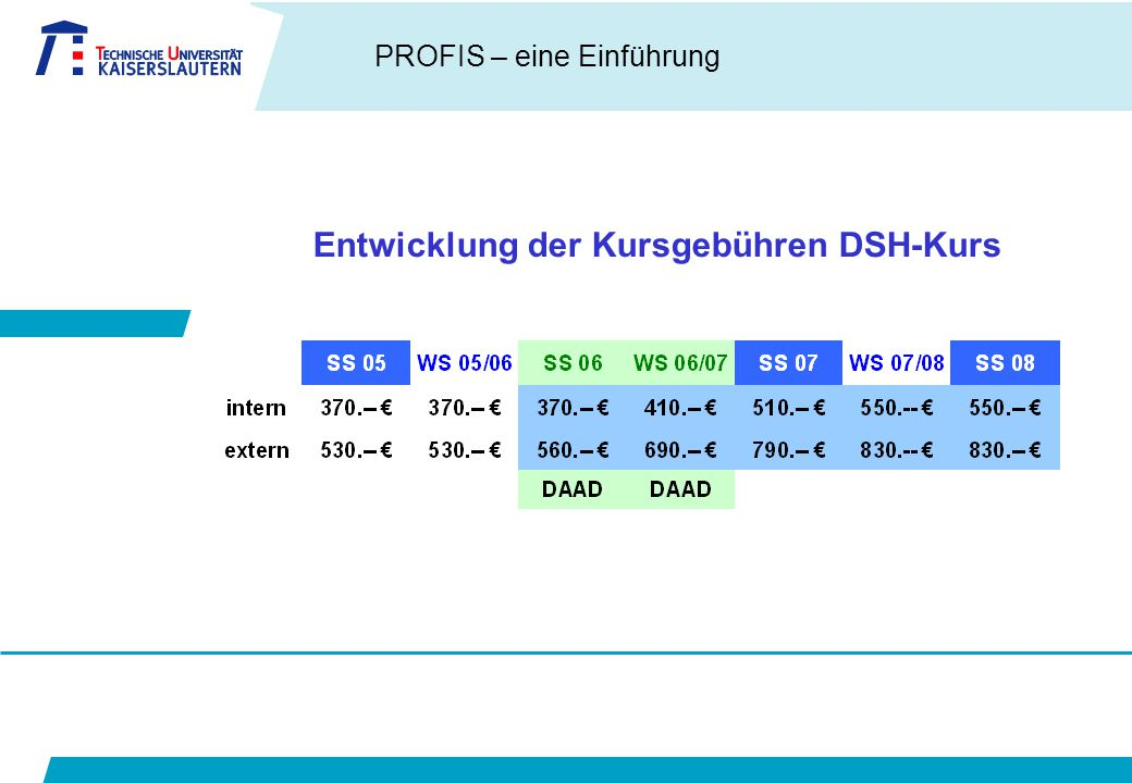 Entwicklung der Kursgebühren DSH-Kurs