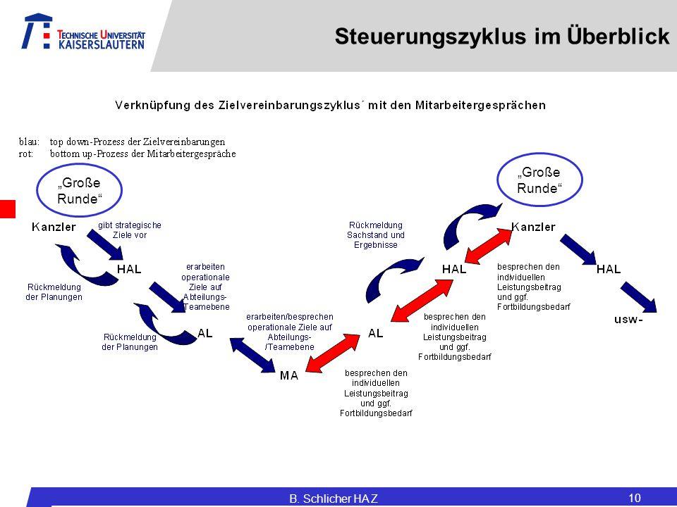 Steuerungszyklus im Überblick