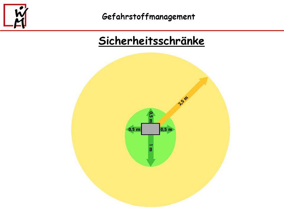 Gefahrstoffmanagement