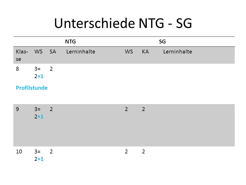 Unterschiede NTG - SG NTG SG Klas-se WS SA Lerninhalte KA 8 3= 2+1 2 9