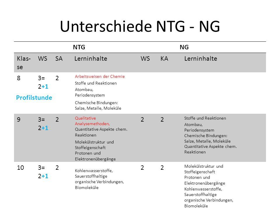 Unterschiede NTG - NG NTG NG Klas-se WS SA Lerninhalte KA 8 3= 2+1 2 9