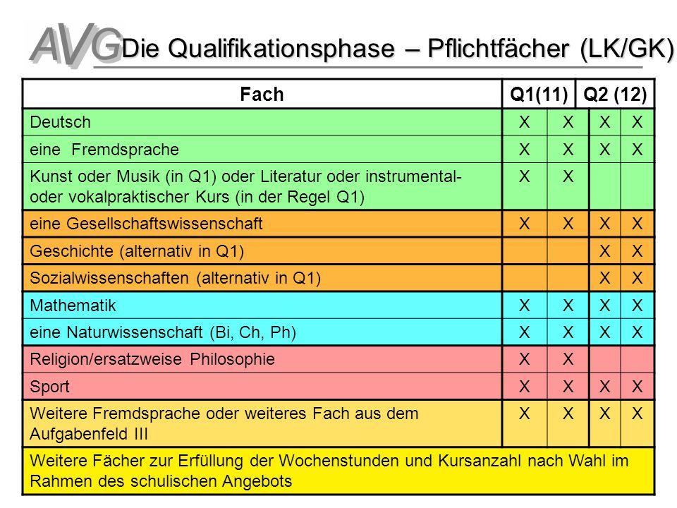 Die Qualifikationsphase – Pflichtfächer (LK/GK)