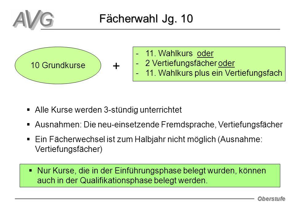 + Fächerwahl Jg. 10 - 11. Wahlkurs oder - 2 Vertiefungsfächer oder