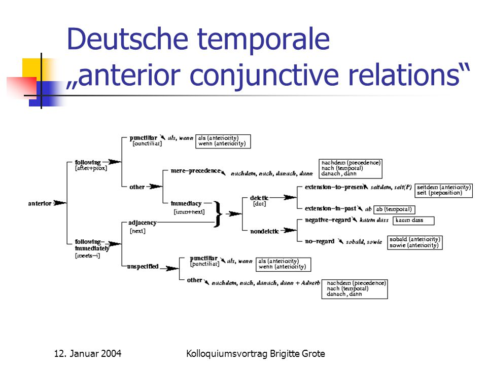 "Deutsche temporale ""anterior conjunctive relations"