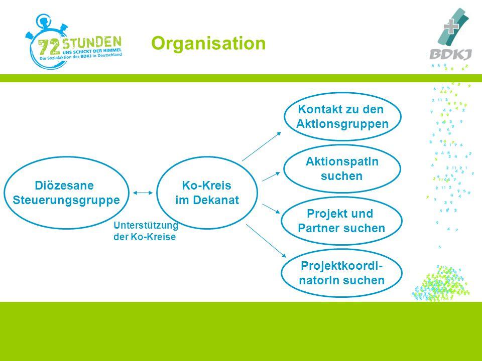 Organisation Kontakt zu den Aktionsgruppen AktionspatIn suchen