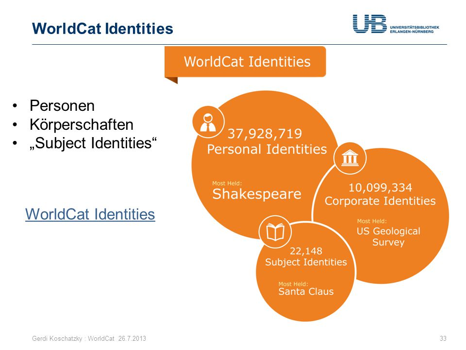 "WorldCat Identities Personen Körperschaften ""Subject Identities"