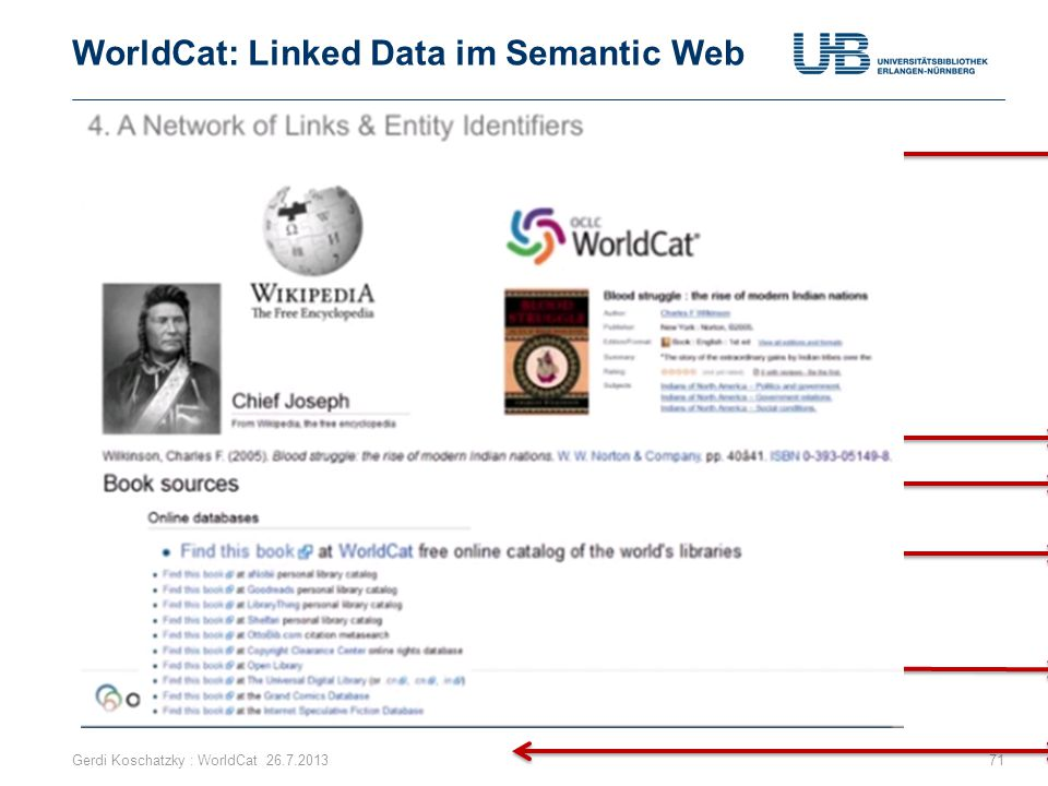 WorldCat: Linked Data im Semantic Web