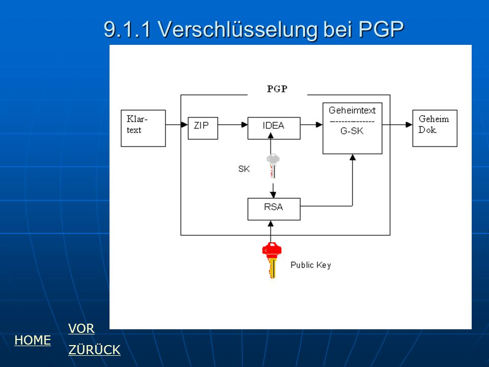 9.1.1 Verschlüsselung bei PGP