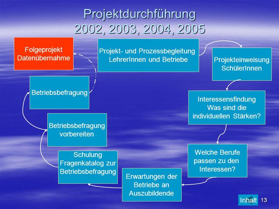 Projektdurchführung 2002, 2003, 2004, 2005 Folgeprojekt