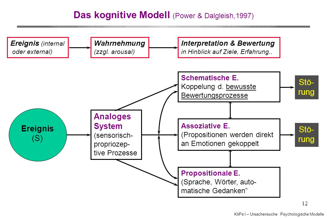 Das kognitive Modell (Power & Dalgleish,1997)