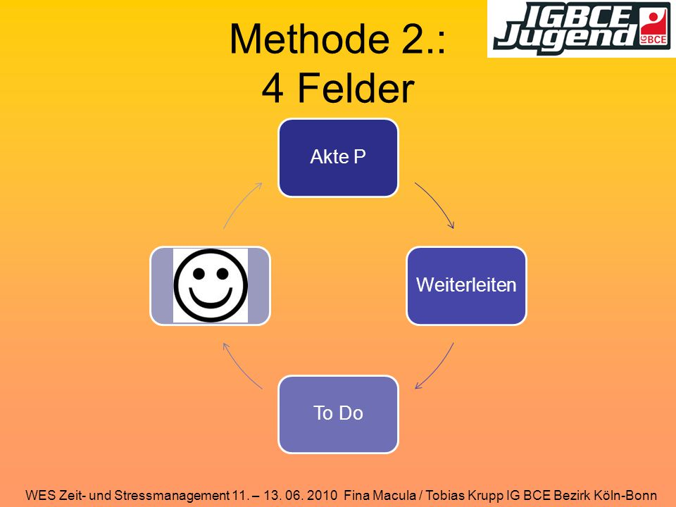 Methode 2.: 4 Felder Akte P Weiterleiten To Do