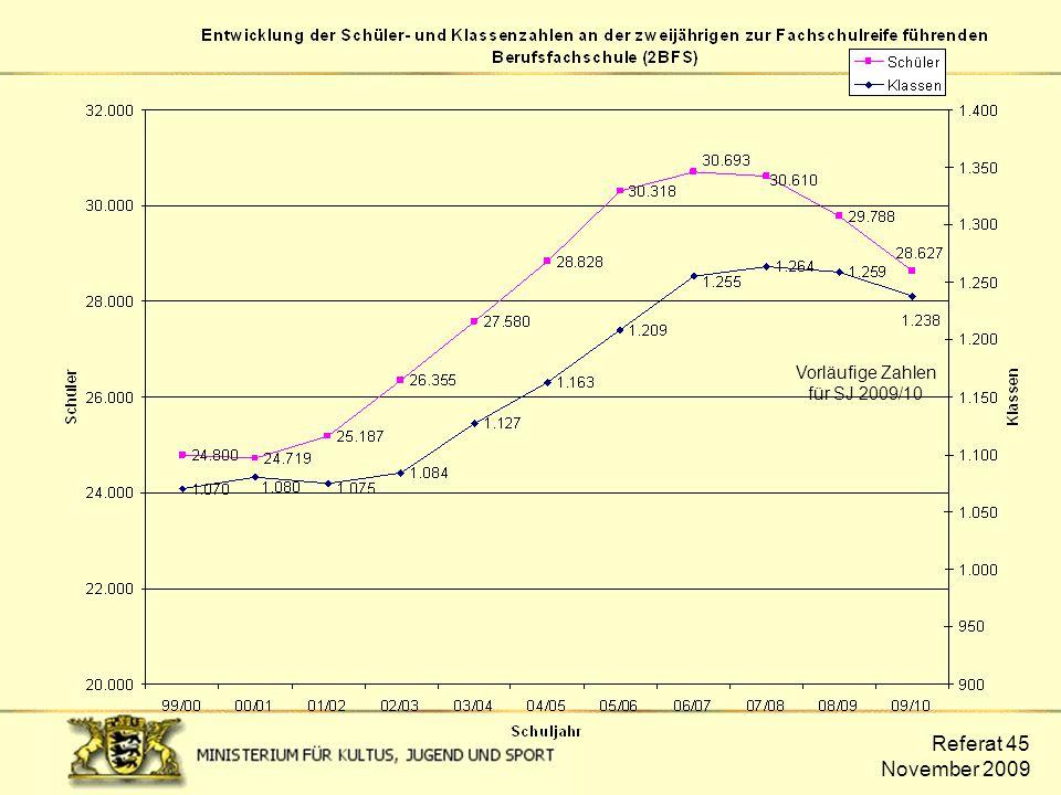 Entwicklung der Schüler- und Klassenzahlen der 2BFS
