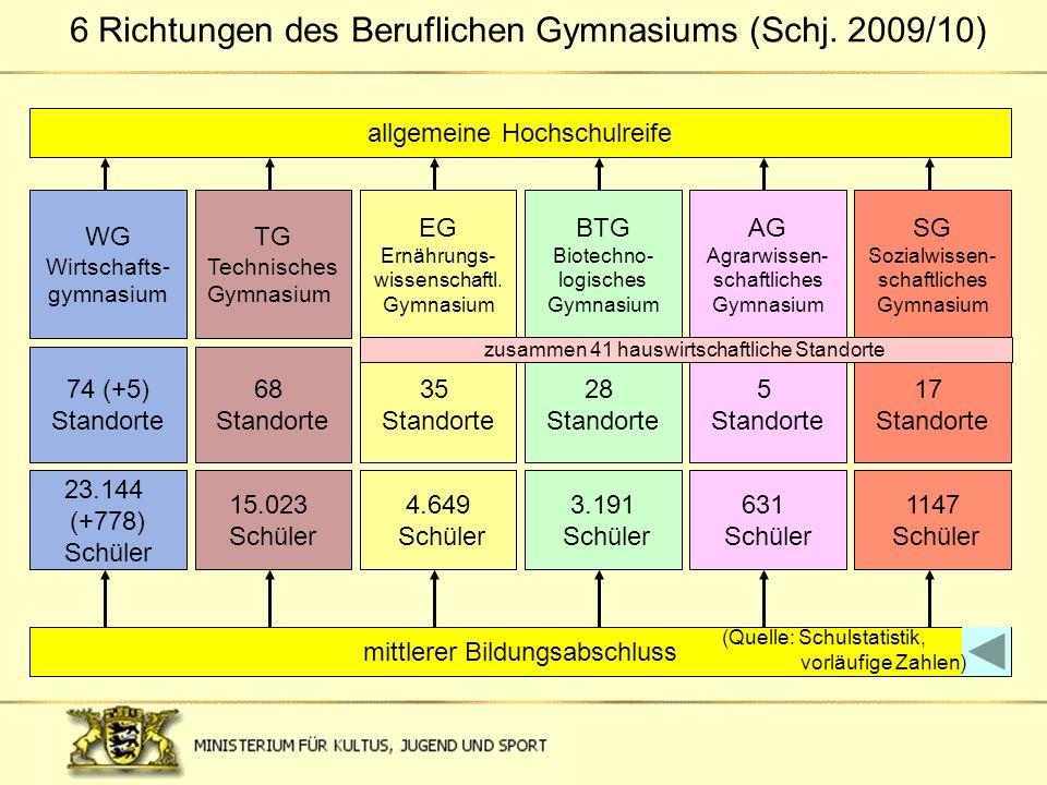 6 Richtungen des Beruflichen Gymnasiums (Schj. 2009/10)