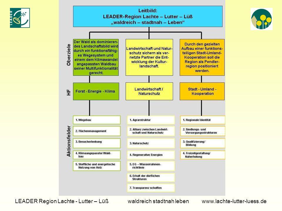 Tagesordnung LEADER Region Lachte - Lutter – Lüß waldreich stadtnah leben www.lachte-lutter-luess.de.