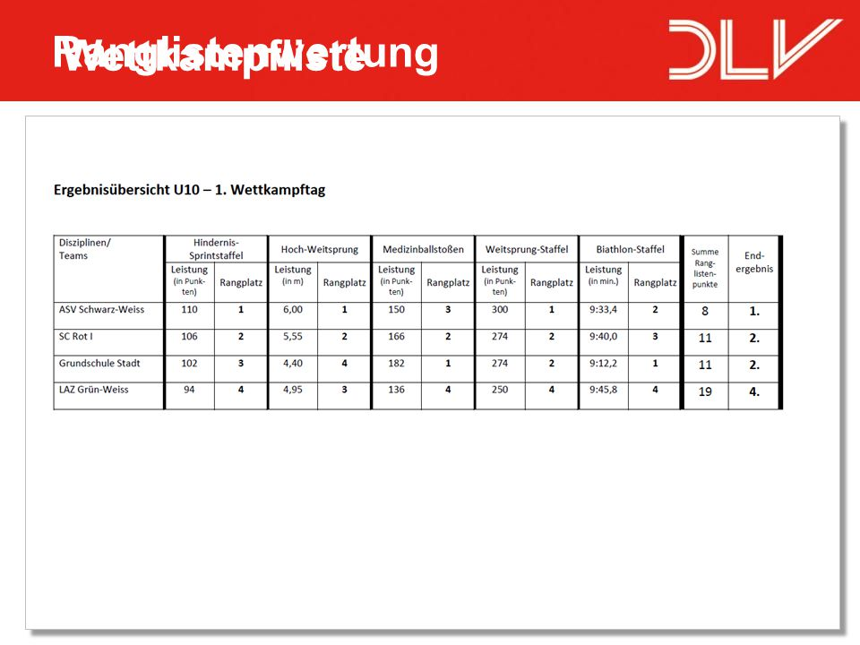 Ranglistenwertung Wettkampfliste 06.04.2017