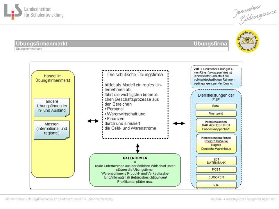 Fast alle Übungsfirmen in Deutschland gehören dem Deutschen Übungsfirmenring an. Dort können die Übungsfirmen miteinander handeln.