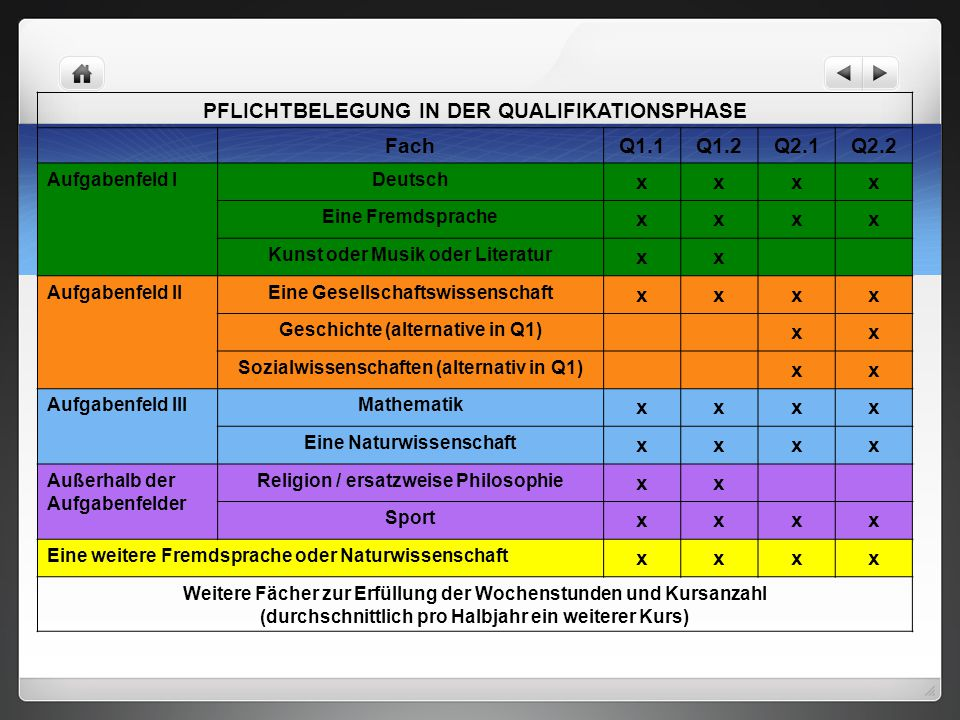 PFLICHTBELEGUNG IN DER QUALIFIKATIONSPHASE Fach Q1.1 Q1.2 Q2.1 Q2.2 x