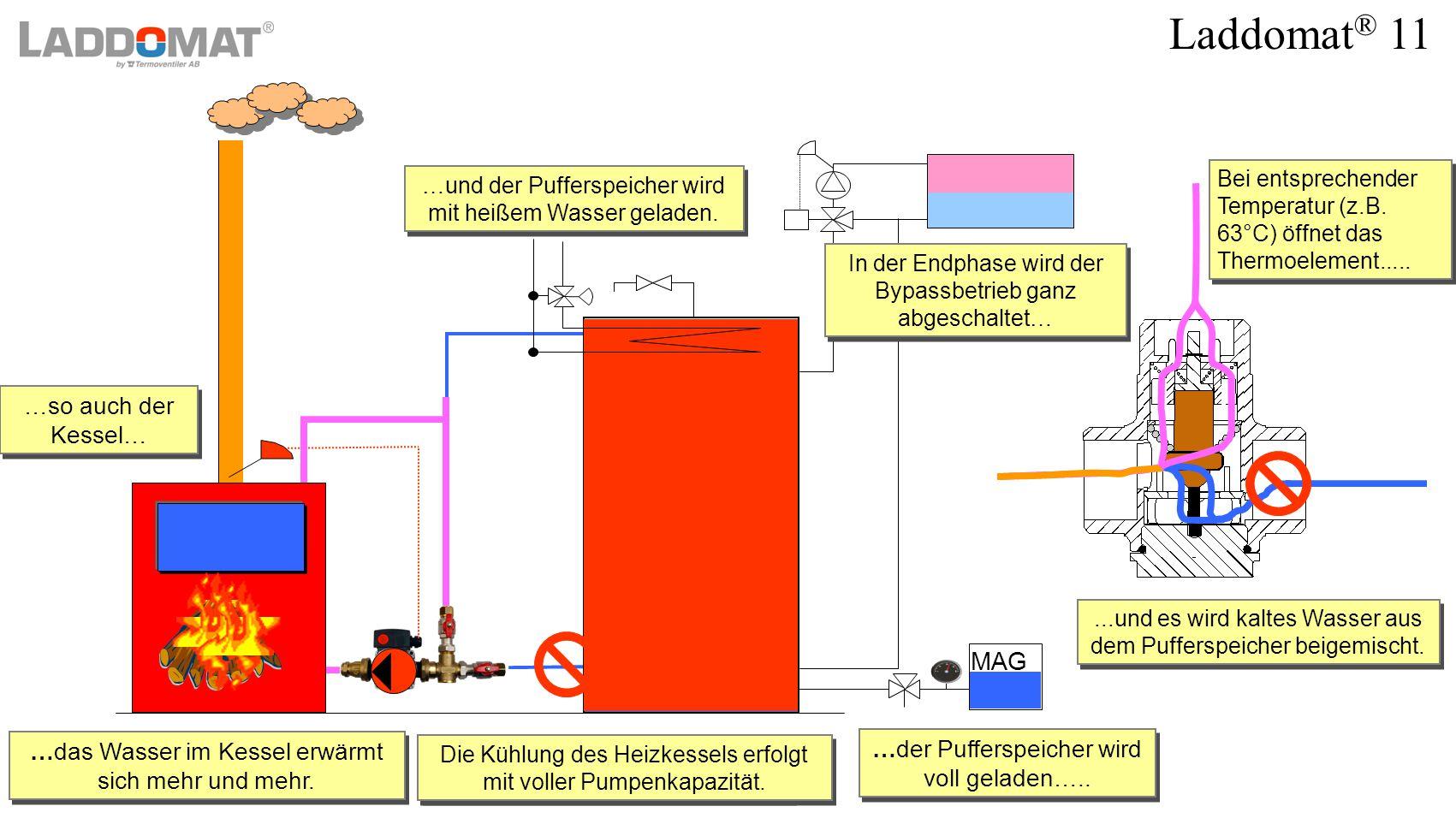 Rücklaufanhebung des Kessels und Pufferspeicherladung - ppt ...