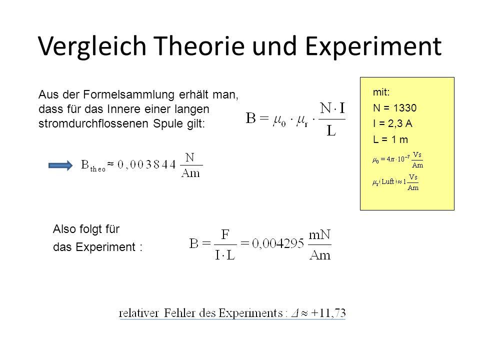 Vergleich Theorie und Experiment