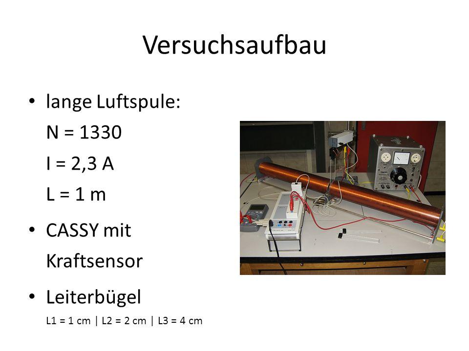 Versuchsaufbau lange Luftspule: N = 1330 I = 2,3 A L = 1 m