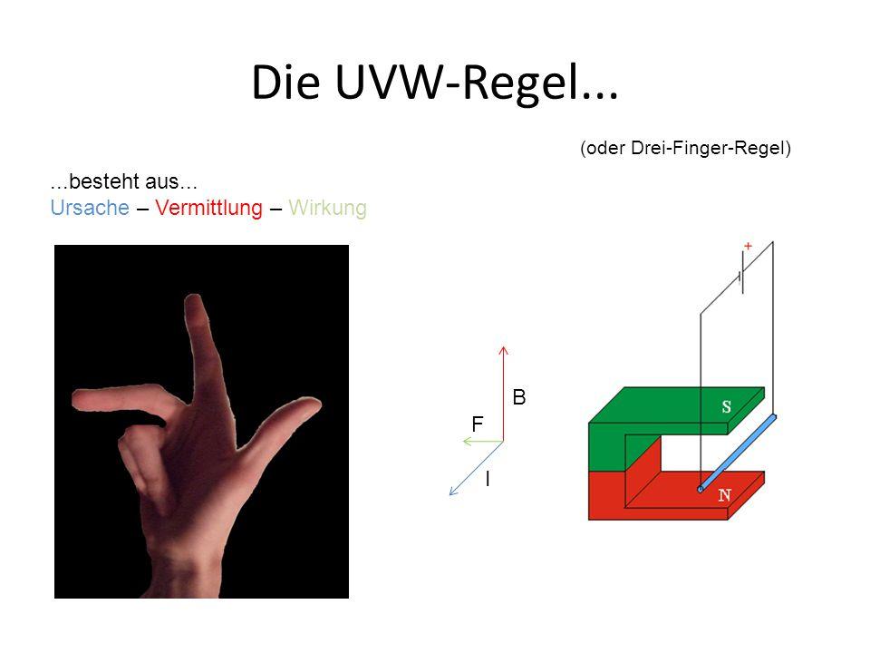 Die UVW-Regel... ...besteht aus... Ursache – Vermittlung – Wirkung B F