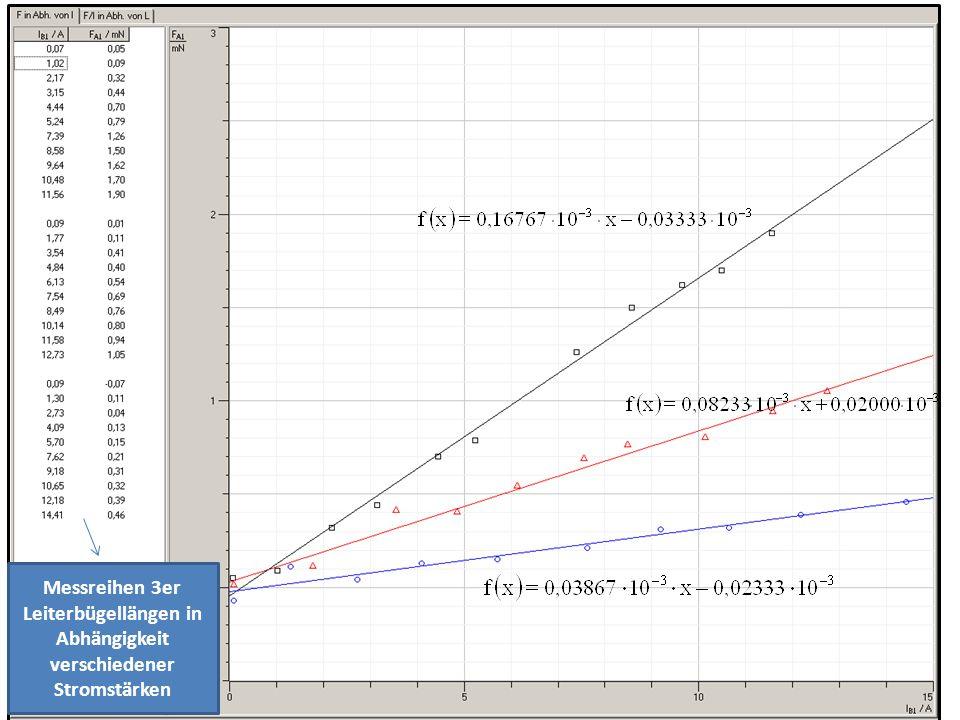Links sieht man die Die drei Messreihen der unterschiedlichen Leiterbügellägen, welche die Kraft in Abhängigkeit der Stromstärke zeigen.