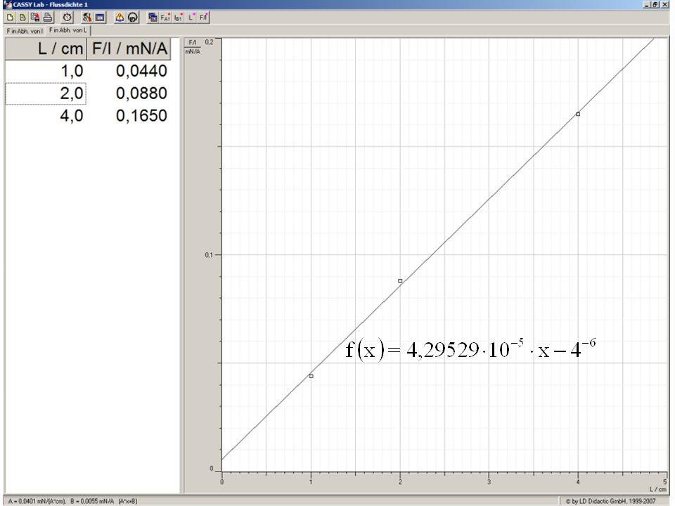 Stellt man den, zu jeder Leiterlänge, konstanten Term F/I in Abhängigkeit zur Leiterbüglellänge dar, so erhellt man auch hier eine Ursprungsgerade (mit Nullpunktsfehler) , welche folgende Regression liefert: