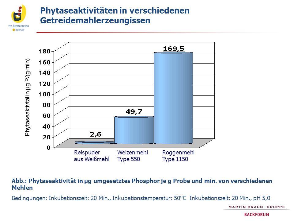 Phytaseaktivtät in µg P/(gmin)