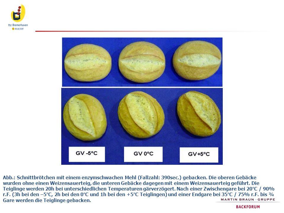 Abb. : Schnittbrötchen mit einem enzymschwachen Mehl (Fallzahl: 390sec