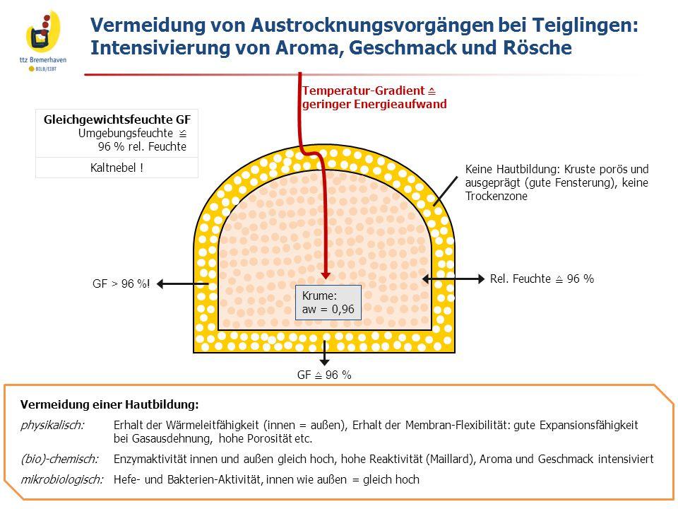 Vermeidung von Austrocknungsvorgängen bei Teiglingen: Intensivierung von Aroma, Geschmack und Rösche